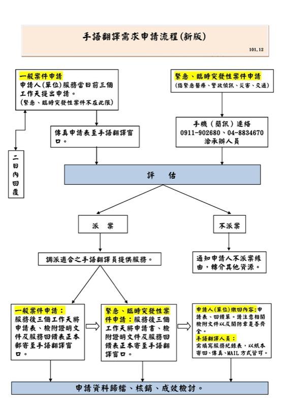 手語翻譯服務申請流程