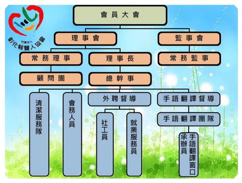 社團法人彰化縣聾人協會組織架構圖